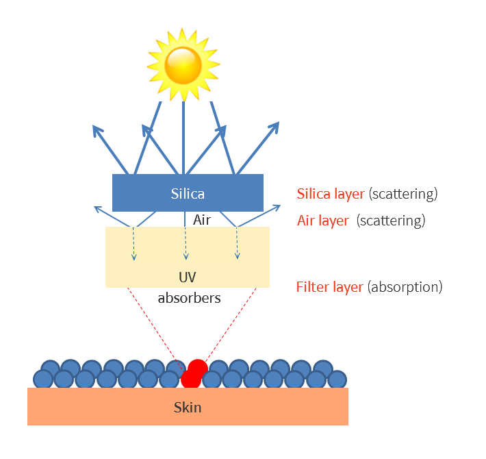 Silica layer-air layer-filter layer
